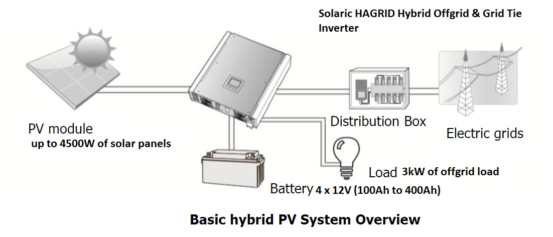 Hybrid Grid tie and offgrid inverter