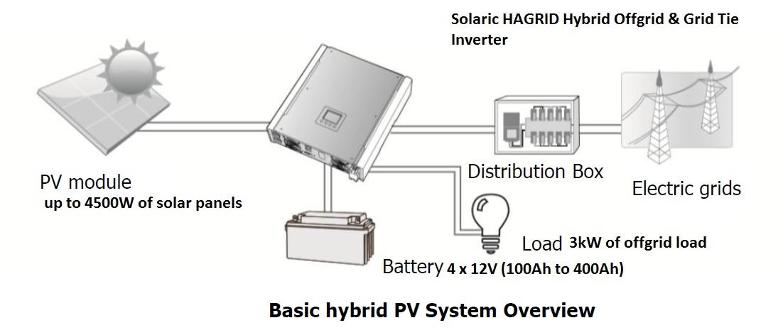 Hybrid Grid tie and offgrid inverter
