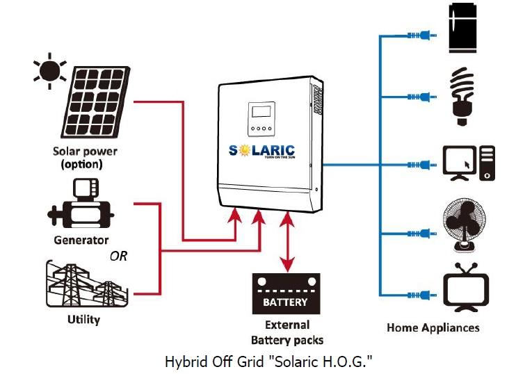 Solaric HOG Diagram