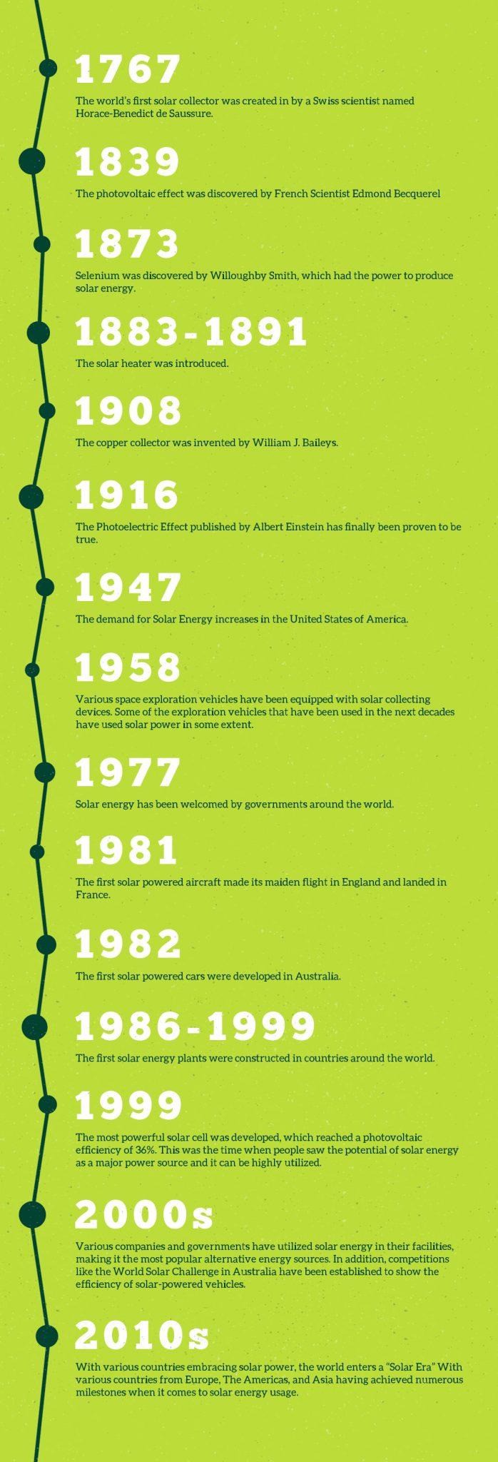 Solar Energy Milestones