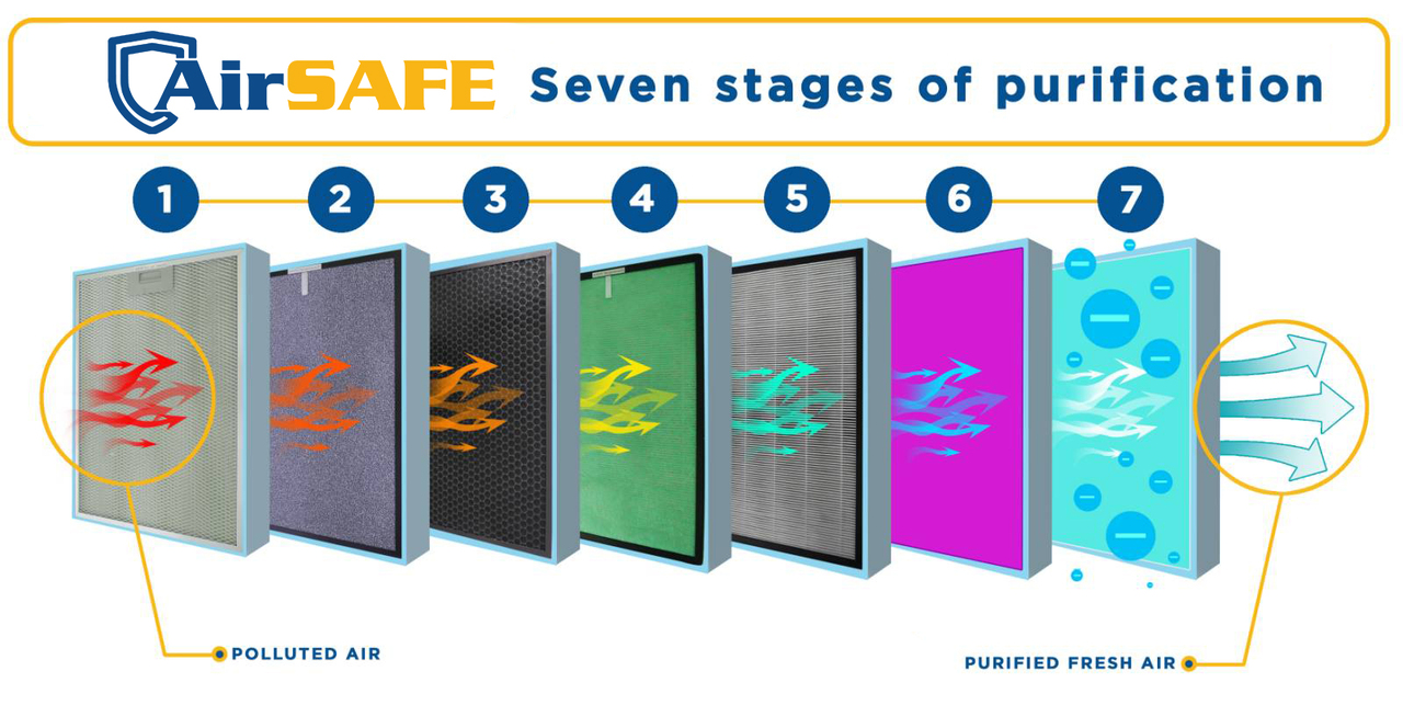 AIRSAFE THE STAGES OF AIR PURIFICATION